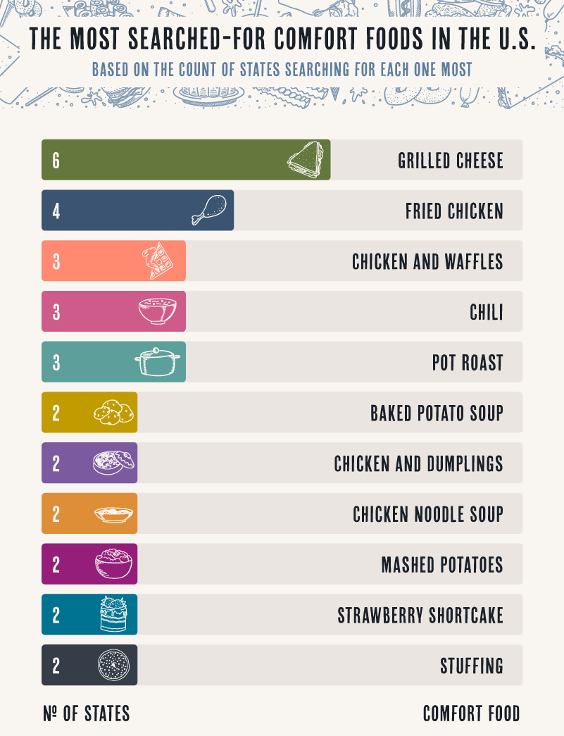 chart showing the most popular comfort foods in the U.S.
