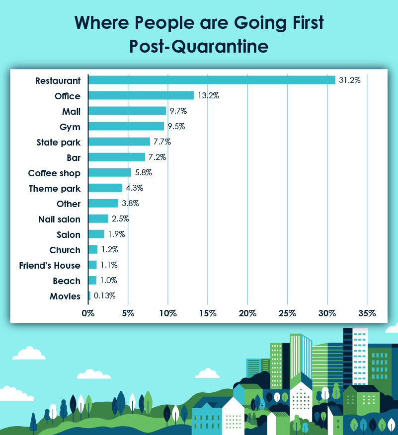 where people are going first after quarantine