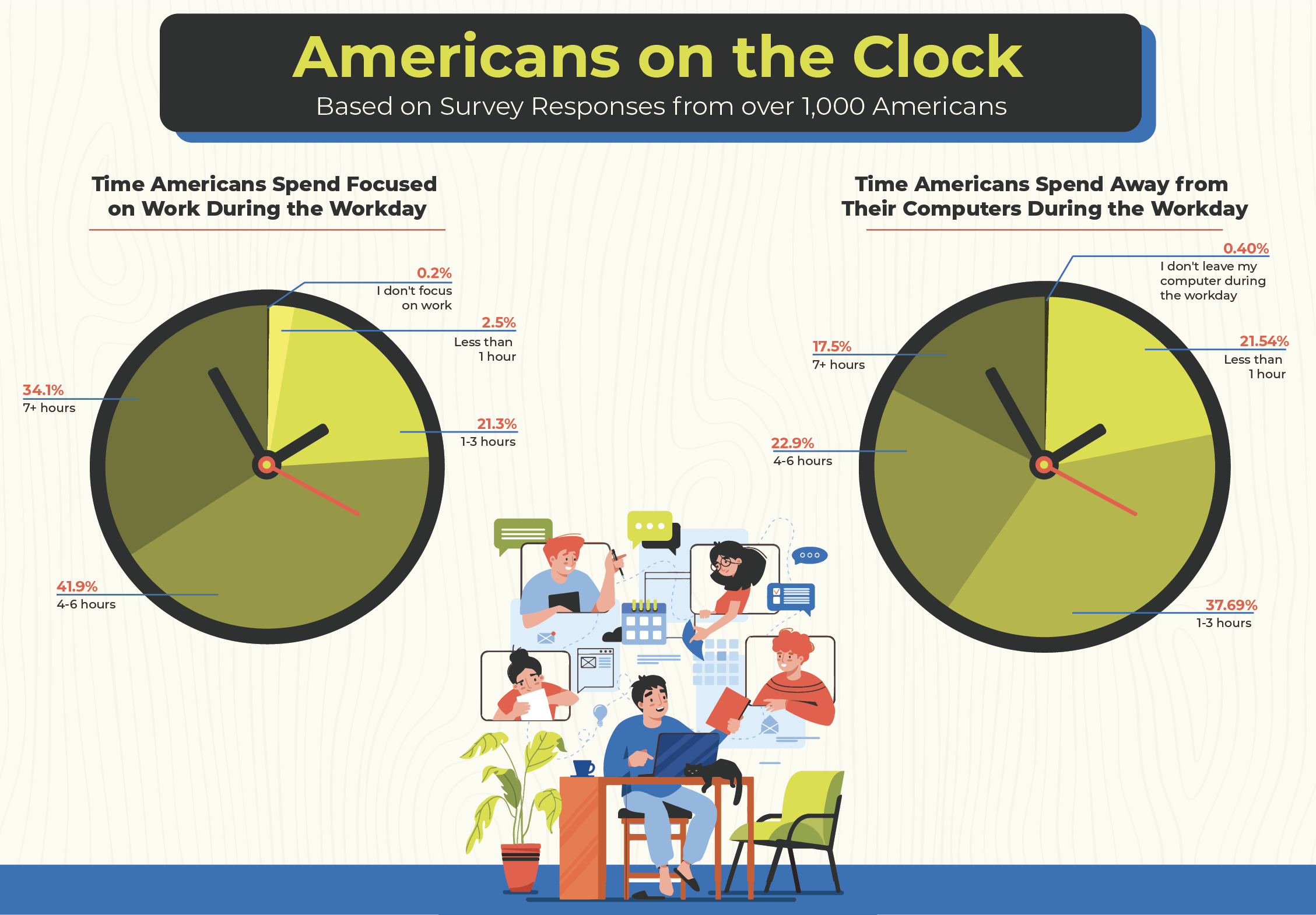 """Graphic: """"Americans on the Clock"""
