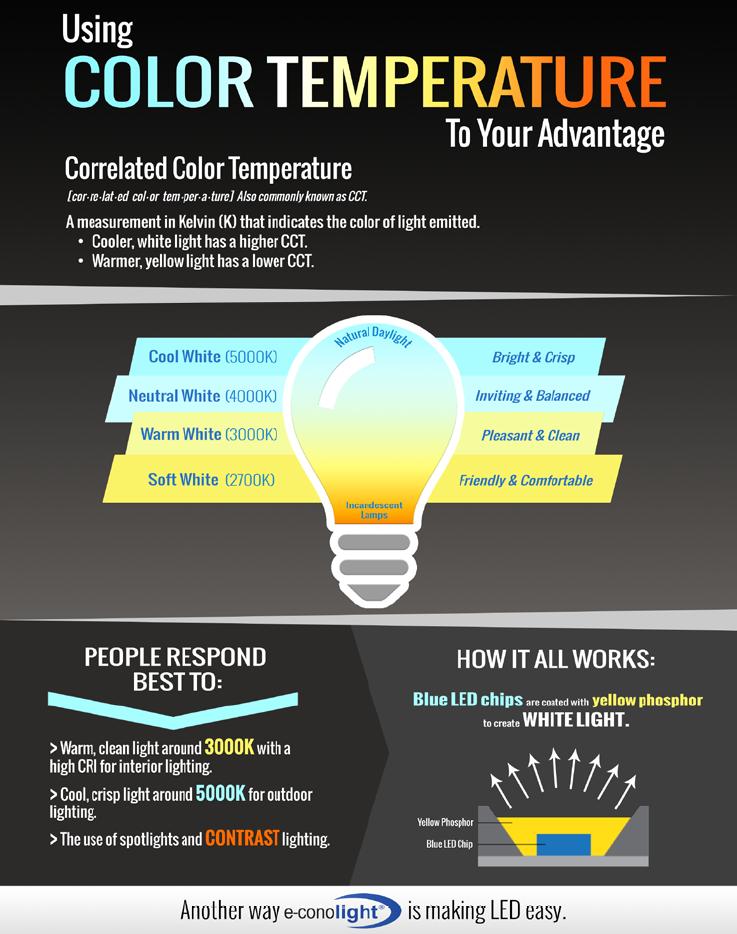 Led Correlated Color Temperature Comparison E Conolight