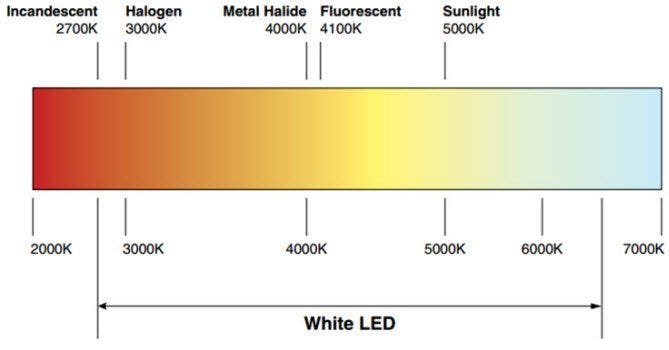Incandescent Vs Led Light Temperature Chart E Conolight